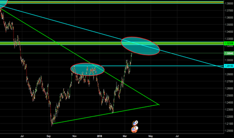 USDCAD: UPDATE ON USD/CAD!
