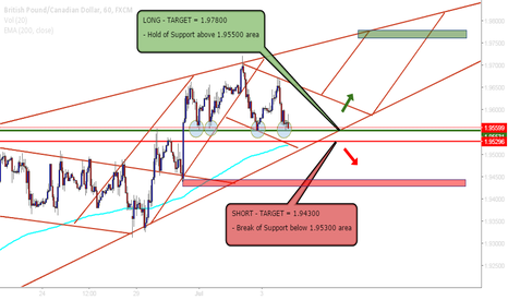 GBPCAD: GBP/CAD Outlook