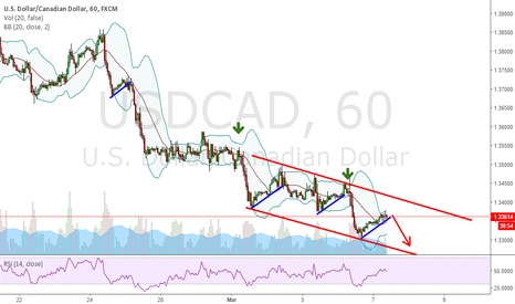 USDCAD: Downward trend continues on USDCAD