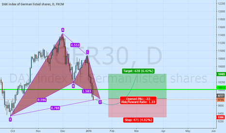 GER30: DAX PREDICTION FOR NEXT 2 WEEKS