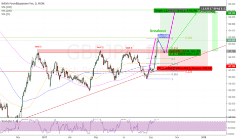 GBPJPY: GBPJPY - waiting pullback for long