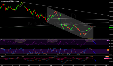 GBPCHF: Waiting for big short?