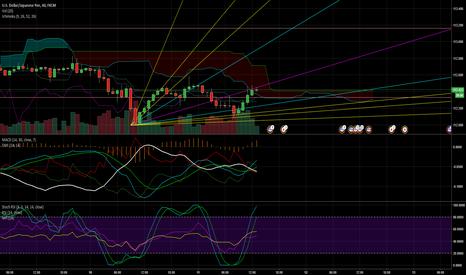 USDJPY: USD/JPY climbing back up