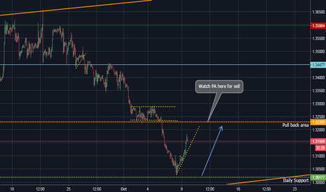 GBPUSD: Potential 150 PIP!! Sell