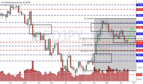 USDJPY: USDJPY supported for a 2nd week