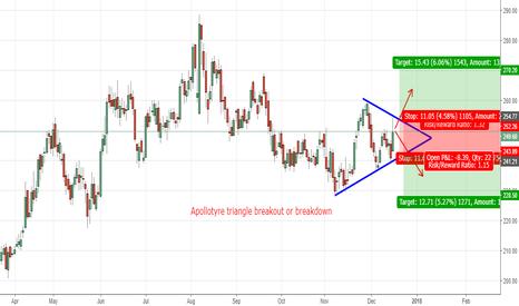 APOLLOTYRE: Apollotyre triangle breakout or breakdown??