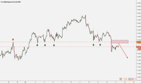 USDJPY: USD/JPY: Short Opportunity