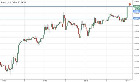 EURUSD: Eur/usd trend analisi