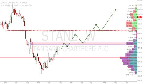 STAN: STANDARD CHARTERED Bullish