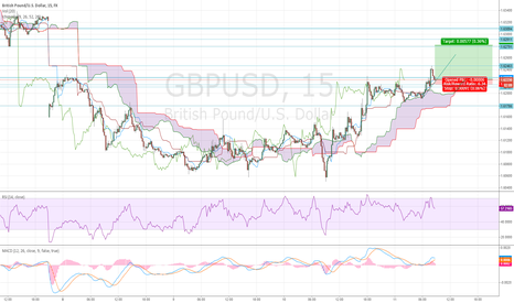 GBPUSD: ST Long - Gap fill