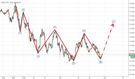 USDJPY: ドル円。エリオット波動abc波3-3終焉?次に5波発生か?
