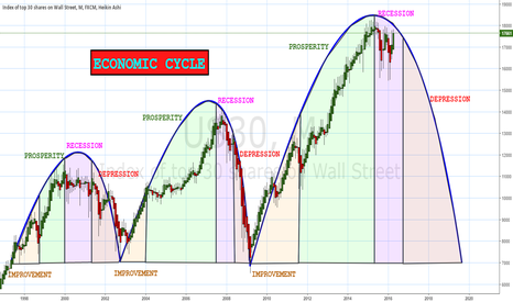 US30: ECONOMIC CYCLE
