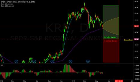 KRE: No risk to the upside 80% on KRE (Jade Lizard)