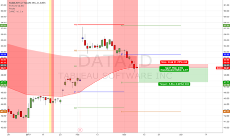 DATA: (D) Not quite ready yet. Good for trading when bearish