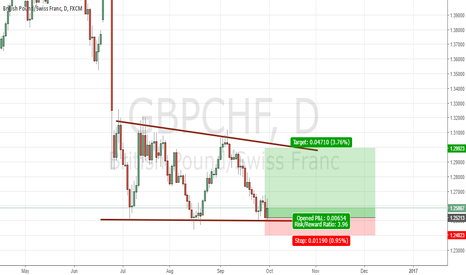 GBPCHF: Good risk to reward trade