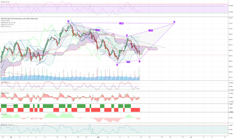SPX500: S&P with a possible upswing