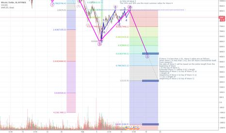 BTCUSD: BTC bear scenario - First target 4800