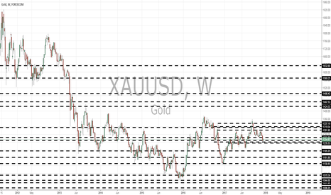 XAUUSD: XAUUSD monthly views by Pounds_fx