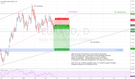 EURAUD: EURAUD, reaction on M-resistance with D-confirm