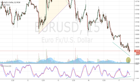 EURUSD: $EURUSD #shortterm fail on #oversold and over committed #short?