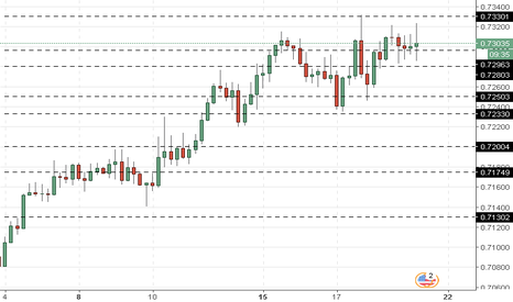 NZDUSD: NZD/USD: análise técnica