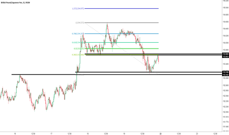 GBPJPY: GBPJPY key zones for focus