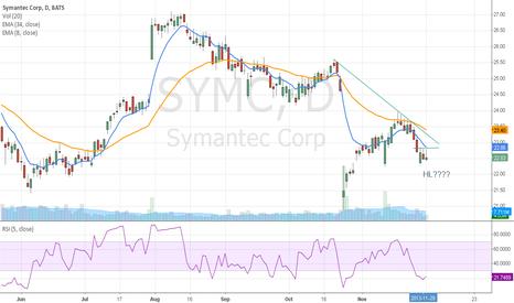 SYMC: SYMC