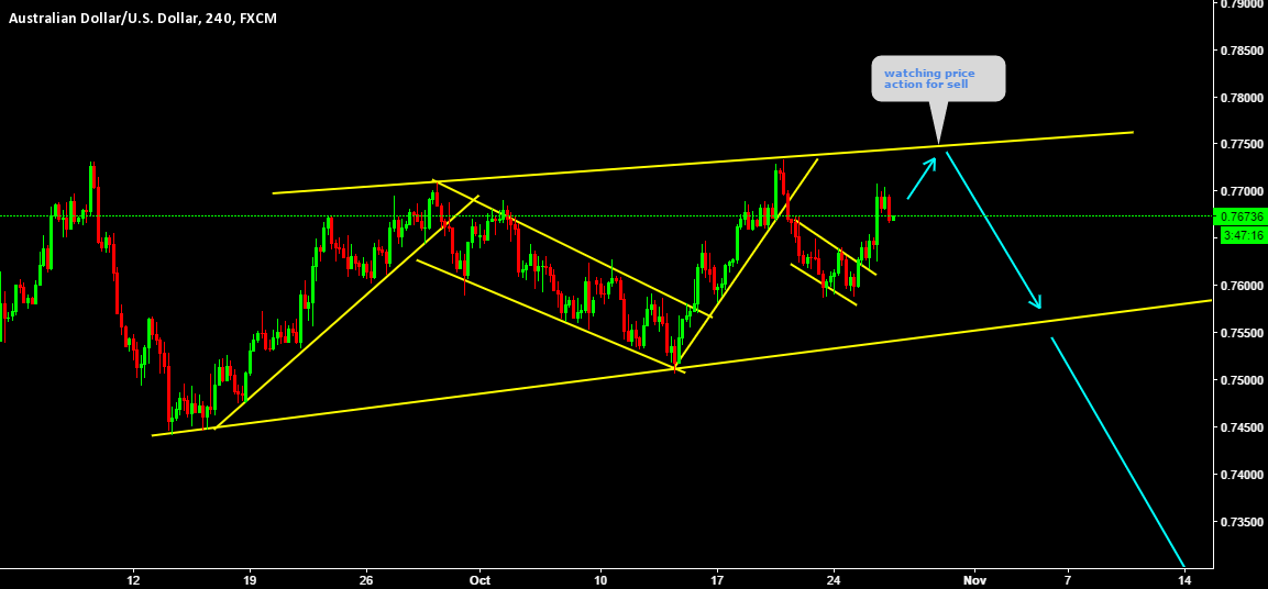 AUDUSD watching for sell near upper channel line