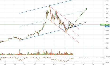 BTCUSD: Good time to enter the market