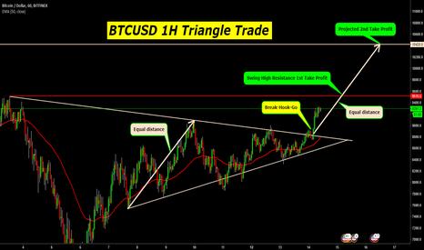 BTCUSD: BTCUSD 1H Triangle Long Trade