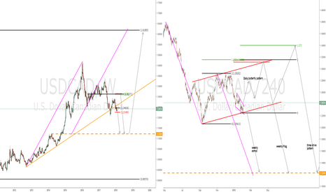 USDCAD: A little bit of imagination doesn't hurt anyone!