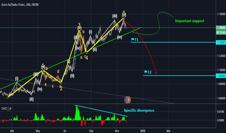 EURCHF: EURCHF, Elliott Wave Analyse. 4hr