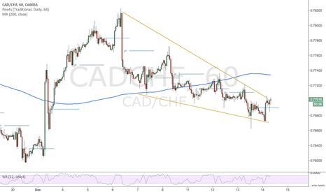 CADCHF: CADCHF-Long Wedgy