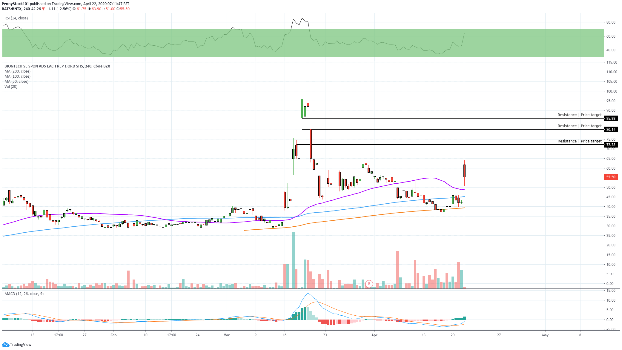 Biontech First To Trial In Europe For Covid 19 Vaccine For Nasdaq Bntx By Pennystock101 Tradingview