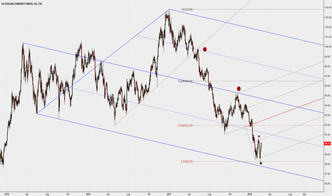 DXY: Due Median Lines sul giornaliero