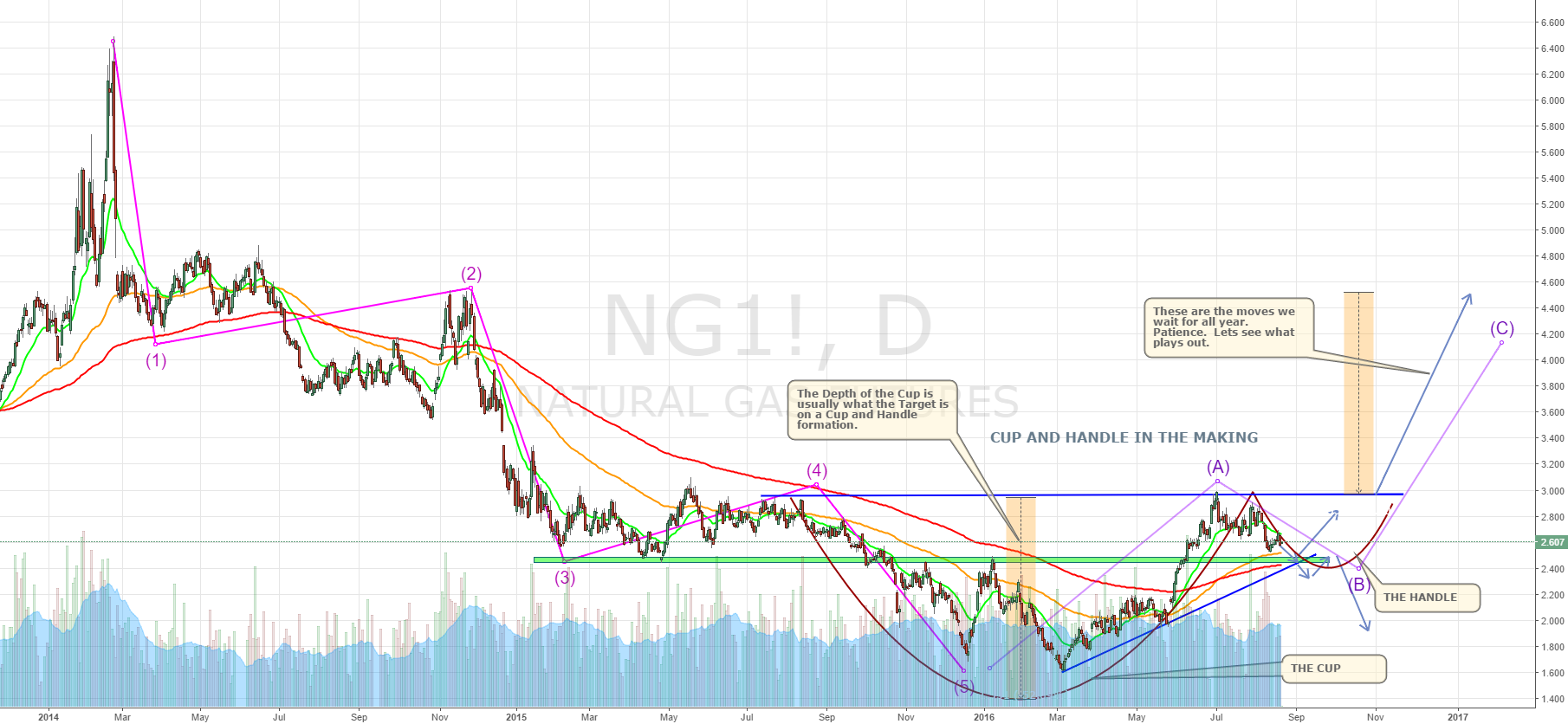 NAT GAS CUP AND HANDLE POISED FOR BIG UP MOVE