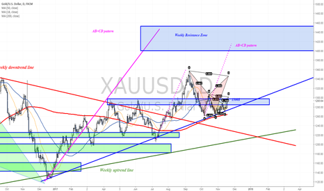 XAUUSD: Several Harmonic Patterns to monitor