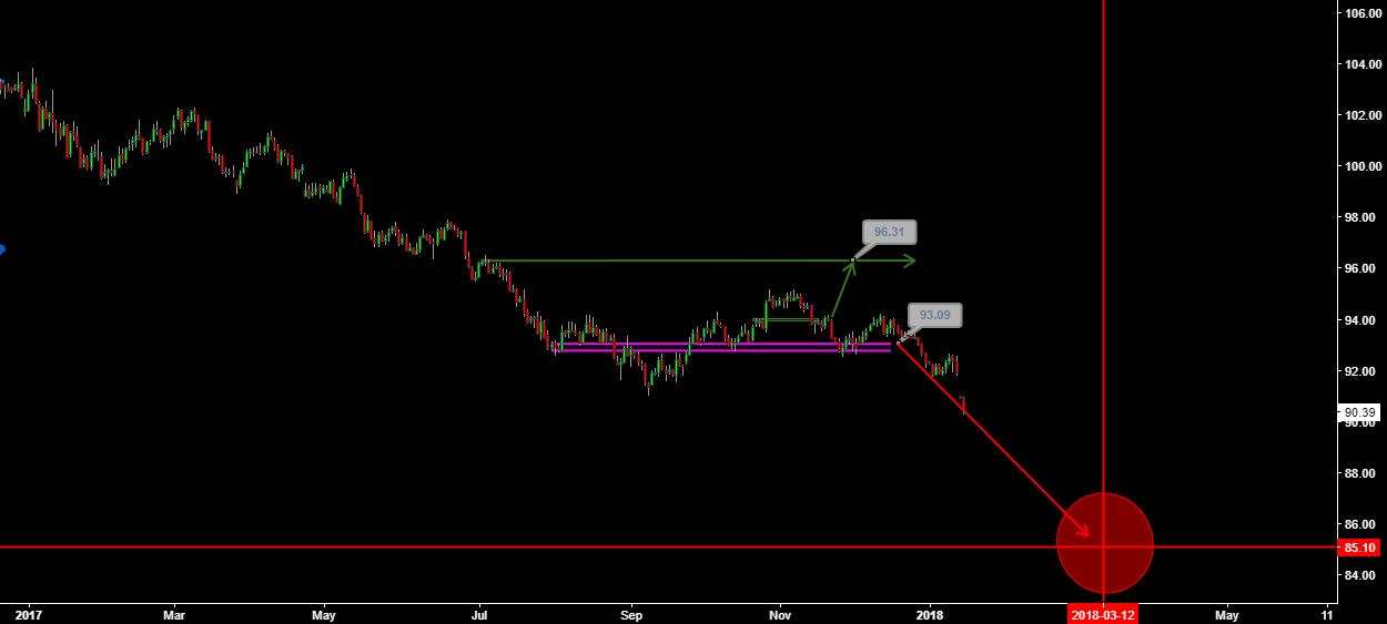 Terrifying Scenario for US Dollar