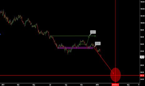 DXY: Terrifying Scenario for US Dollar