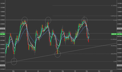 USDCHF: USDCHF - Daily Perspective