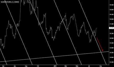 SI1!: Silver bear trend