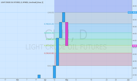 CL1!: Key moment for long
