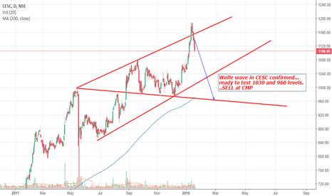 CESC: Wolfe wave in CESC....SELL