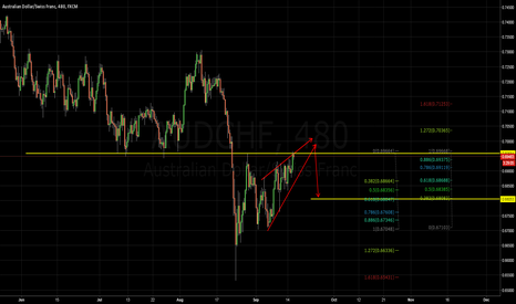 AUDCHF: AUDCHF potential wedge