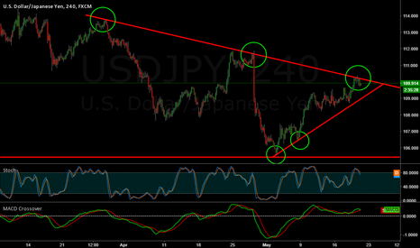 USDJPY: Bounce or Break
