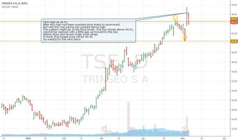 TSE: 52W high at 44.51 and short signal