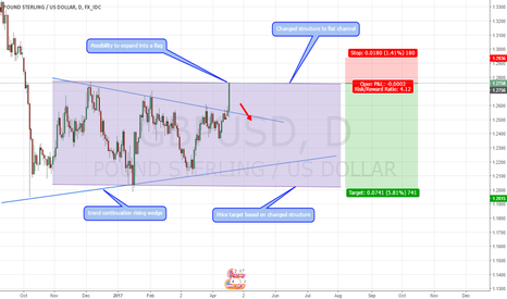 GBPUSD: GBPUSD Short - Flat channel