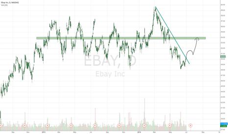 EBAY: good day to buy EBAY