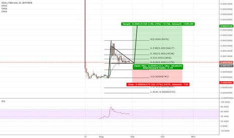 CVCBTC: Civic bull flag at 618 retracment