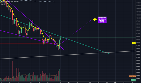 BTCUSD: Massive bullish volume spike signals breakout